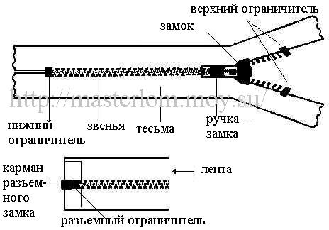 Устройство замка молнии zipper lock