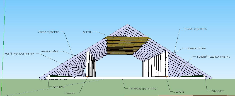 Стропильная система-вид с фронтона