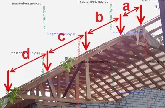 распределение нагрузки поскату крышы
