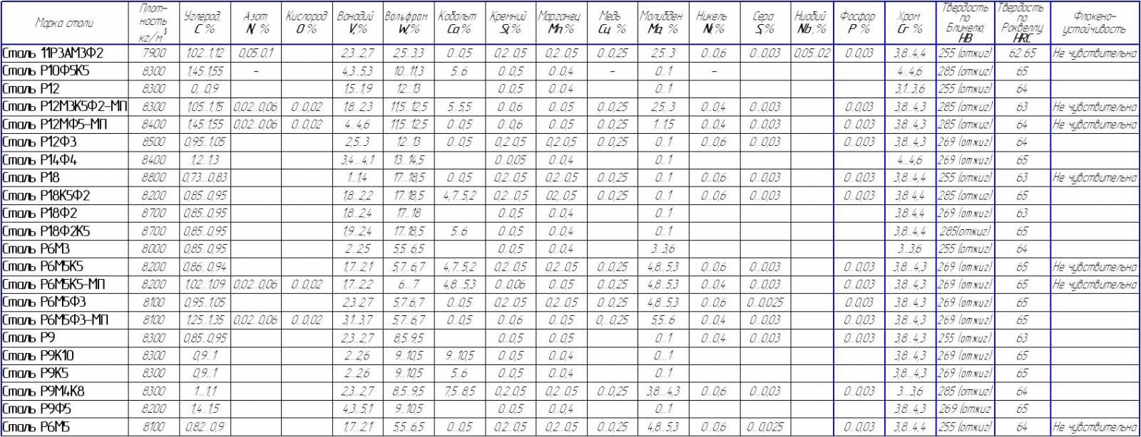 недавно расшифровка сплавов металлов справочник расписание устарело Доходы