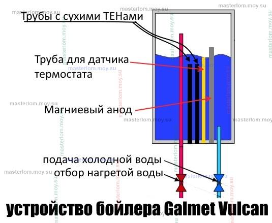 устройство бойлера Galmet Vulcan